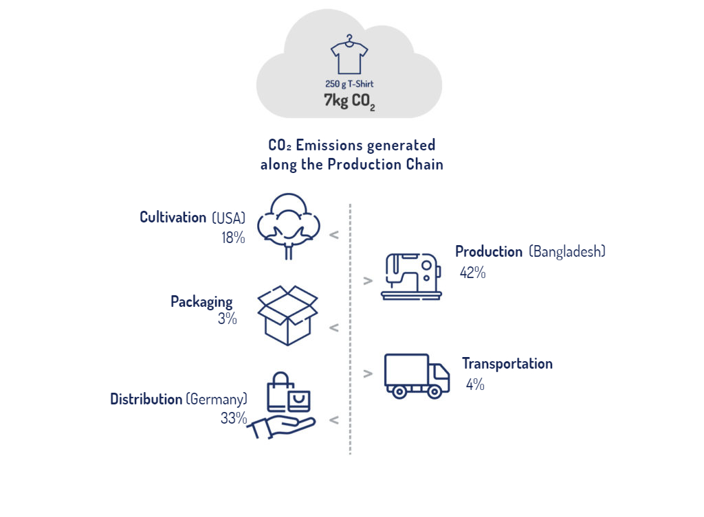 Graphic- Cotton's-T-Shirts Production-CO₂-Emissions