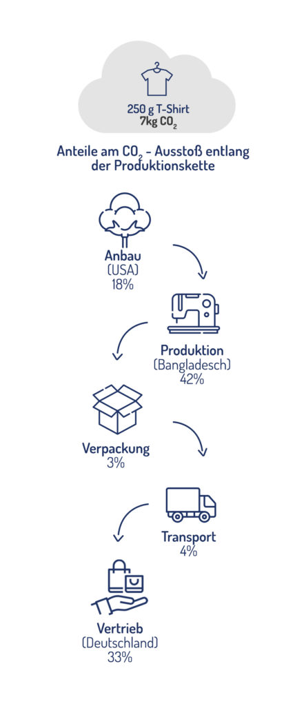 Graphik - Produktion und Auslieferung eines Baumwoll-T-Shirts CO₂-Emissionen